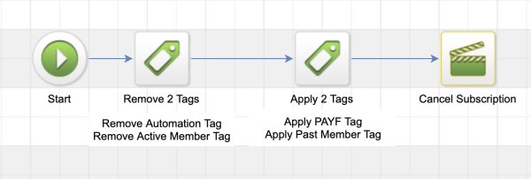 Infusionsoft Campaign Builder Sequence to Cancel Membership