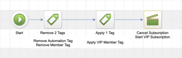FuseDesk Membership Upgrade Automation in Infusionsoft Campaign Builder