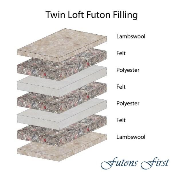 Twin Loft Futon Mattress layers