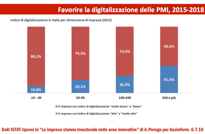 Assinform Il digitale in Italia nel 2016