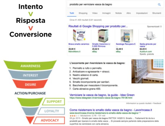 AIDA applicato a web writing e SEO