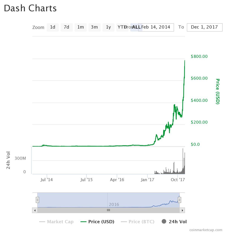 Dash gráfico evolução