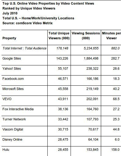 comscore-releases-july-2010-u-s-online-video-rankings-reston-va-aug-16-_prnewswire-firstcall_1