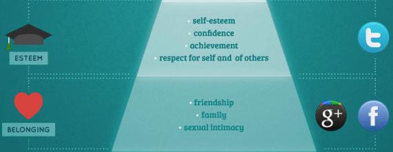 Maslowsche Bedürfnispyramide für die Nutzung von Social Media
