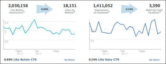 Facebook Real-Time Statistiken für Webseiten