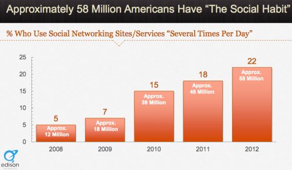 Tägliche Nutung von Sozialen Netzwerken - Statistik