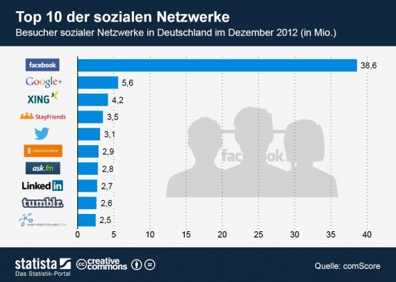 Top 10 der sozialen Netzwerke Deutschland Dezember 2012