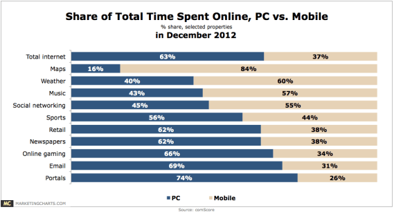 comScore-Share-of-Time-Spent-Online-PC-v-Mobile-Feb2013