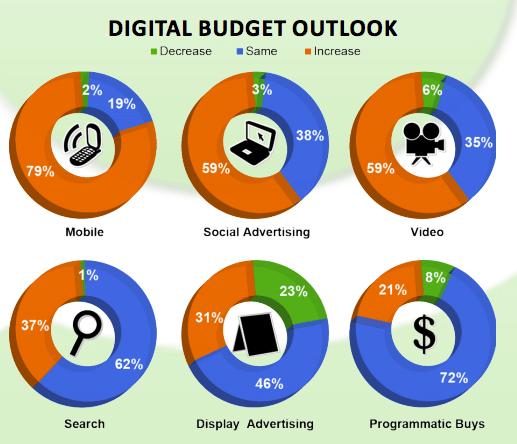 Anzeigenbudget Social Media 2013