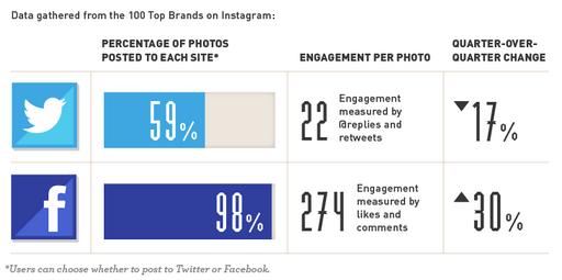 Interaktionen Instagram Fotos auf Facebook und Twitter