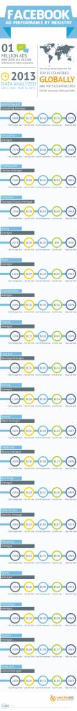 facebook-anzeigen-branchenvergleich