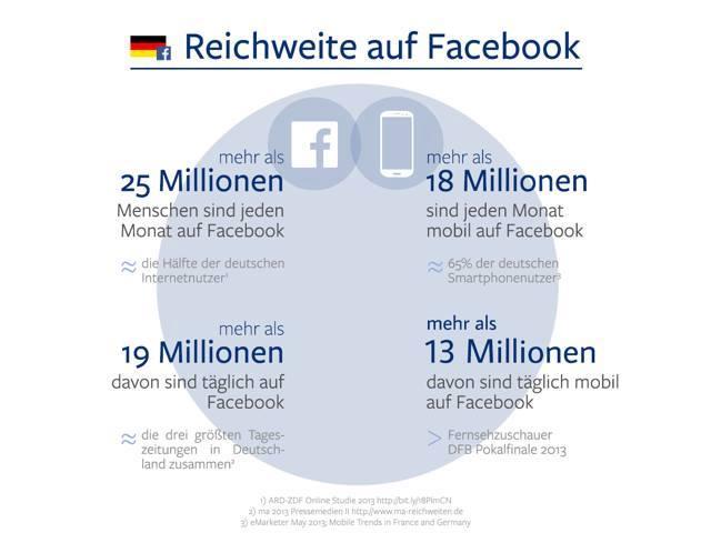 Facebook Reichweite Deutschland 2013