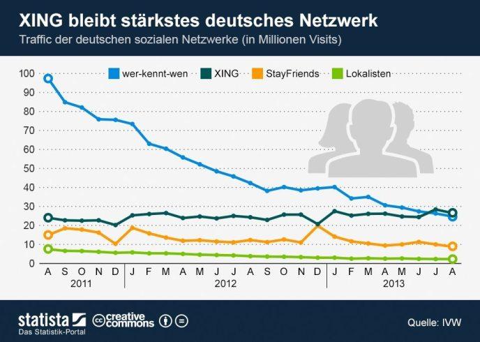 Traffic deutsche soziale Netzwerke