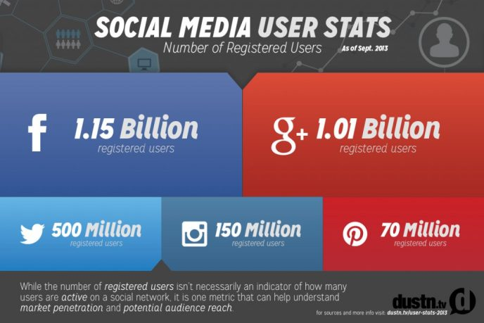 Google+ Nutzerzahlen 2013