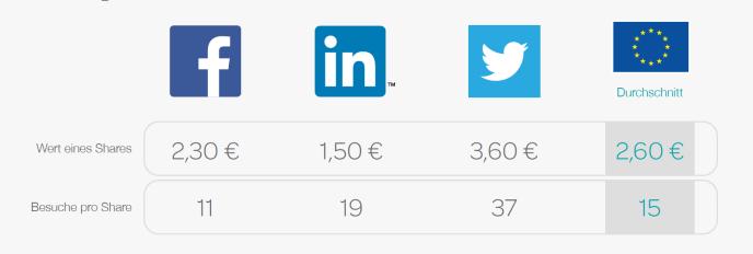 Social Commerce  Eventbrite - Umsatz pro Share und Tweet