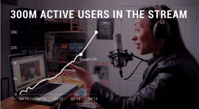 Google+ Nutzerzahlen - 300 Mio. Nutzer Q4 2013
