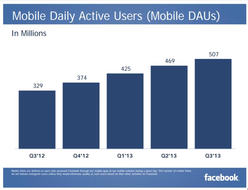 Facebook Nutzerzahlen - mobile Nutzer