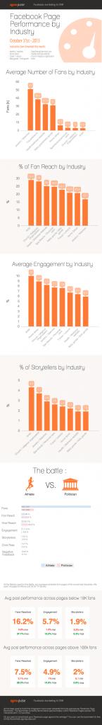 Facebook Seiten Branchenvergleich - Inforgrafik