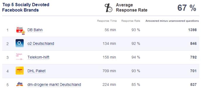 Kundensupport auf Facebook socially devoted Deutschland