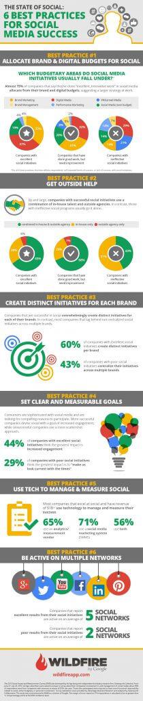Erfolgsfaktoren Social Media