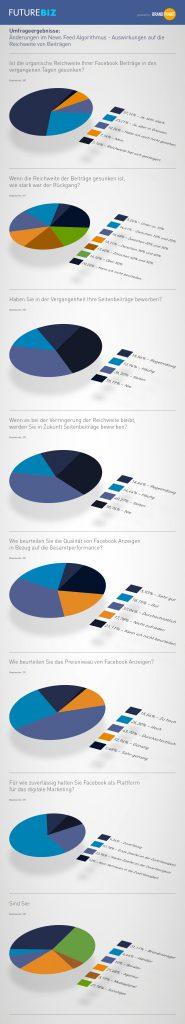 Facebook Reichweite - Umfrageergebnisse Futurebiz