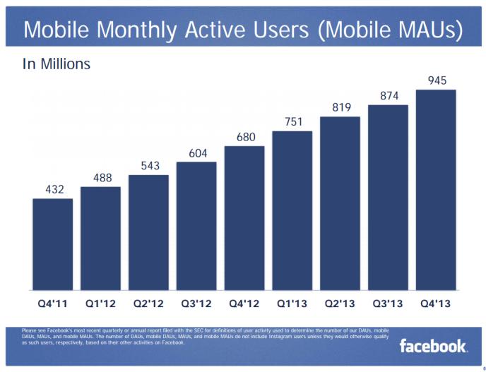 Facebook Mobile Nutzerzahlen Q42013 - monatliche Nutzung