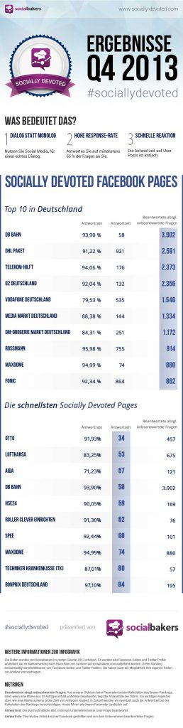 Facebook Kundensupport Deutschland - Unternehmen socially devoted