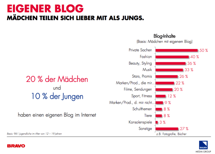 BRAVO Trend Monitor - Teenager und Blogs