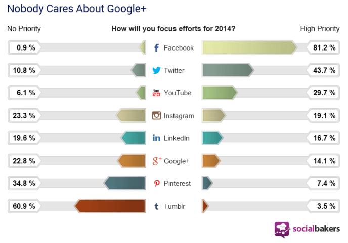 State of Social Marketing Report 2014 - Facebook wichtigster Kanal für Unternehmen