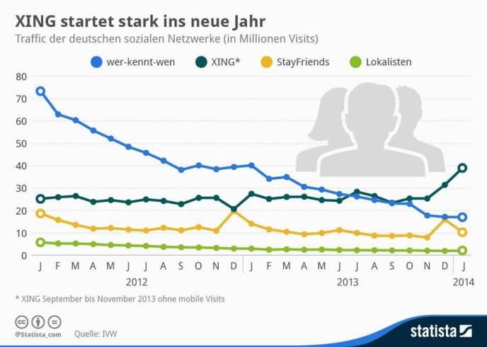 Xing Statisiken - mobile sorgt für 40 % Wachstum