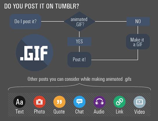 Content für soziale Netzwerke erstellen - Tumblr
