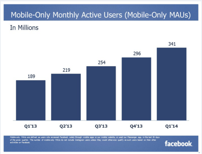 Facebook Mobile Only - 20 Mio. Mobile Facebook Nutzer