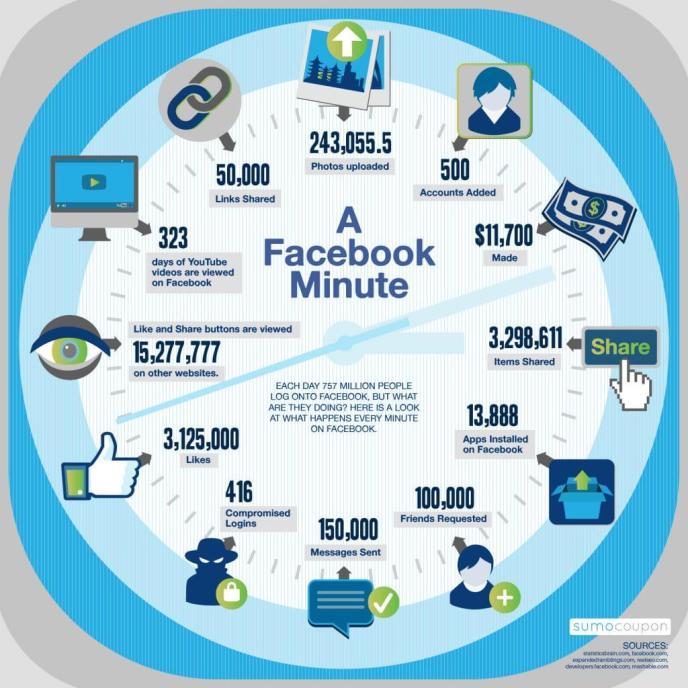 Facebook Statistiken - Was passiert in einer Minute? Infografik