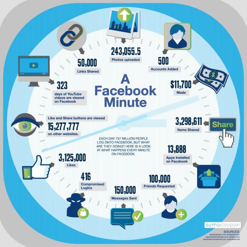 Was passiert alles auf Facebook in einer Minute?