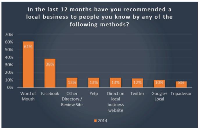 Facebook Bewertungen und Empfehlungen - Facebook schlägt Yelp