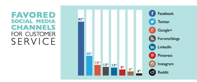 Kundensupport auf Facebook - Kunden bevorzugen Facebook. Twitter abgeschlagen auf Platz 2