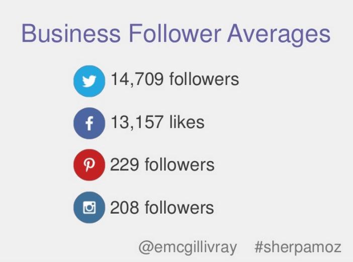 Durchschnittliche Anzahl von Fans und Followern von Unternehmen auf Facebook und Twitter