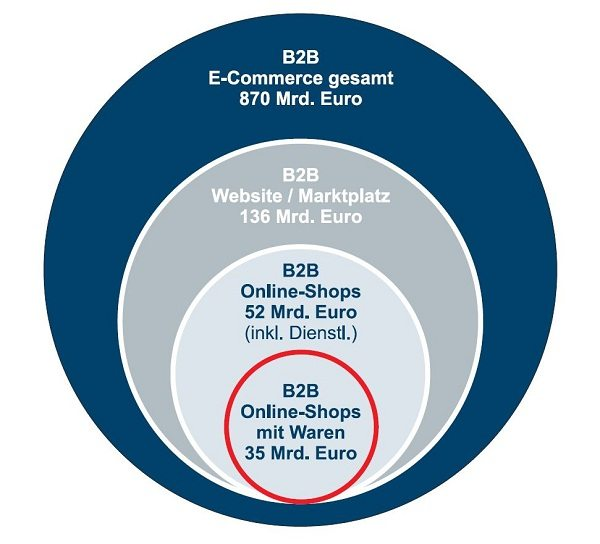 b2b eCommerce Volumen Relevanz Chancen