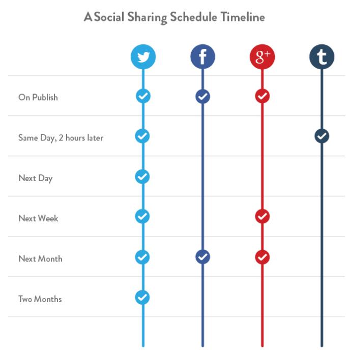 Verbreitung von Inhalten in sozialen Netzwerken - Zeitabstände