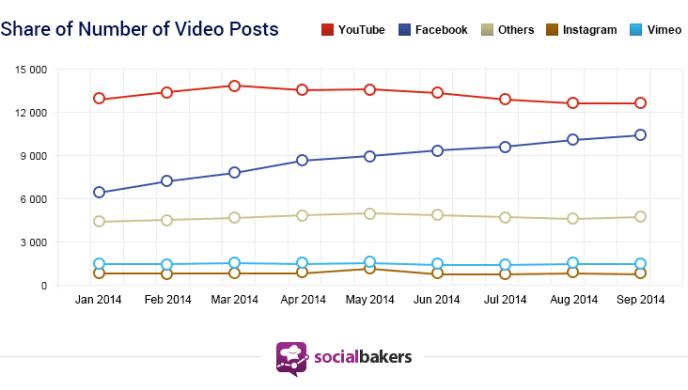 Facebook Videos - Shares von Facebook, Instagram und YouTube im Vergleich