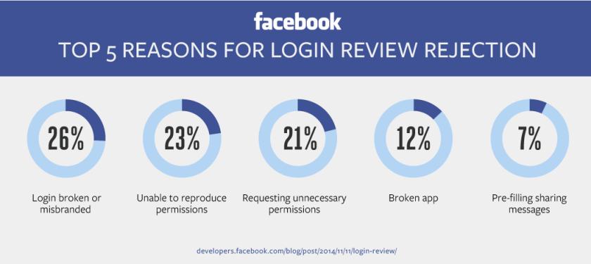 Facebook Login - Freigabeprozess. Warum werden Facebook Logins von Facebook abgelehnt?