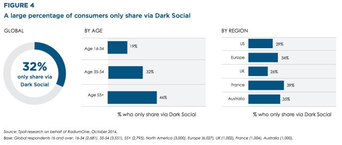 Dark Social - Ältere Zielgruppen setzen besonders häufig auf Dark Social Shares