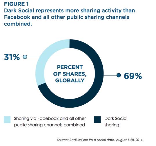 Dark Social - Mobile Messenger als anonyme Traffic Lieferanten stehen im Wettbewerb zu Facebook Share