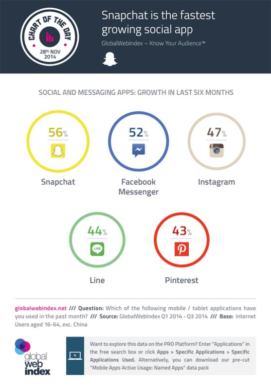 Soziale Netzwerke und Mobile Messenger - Wachstum bei der Nutzeraktivität. Snapchat vor dem Facebook Messenger und Instagram
