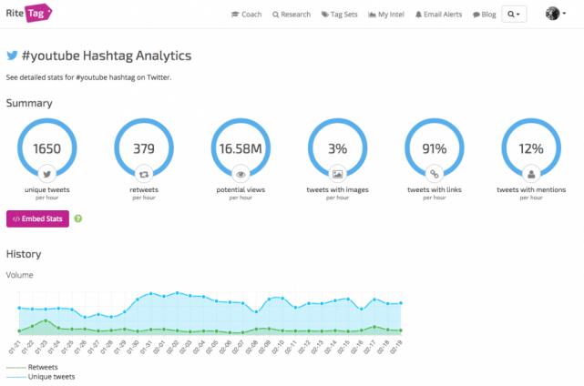 Social Media Tools - Mit Ritetag relevante Hashtags und Reichweiten ermitteln