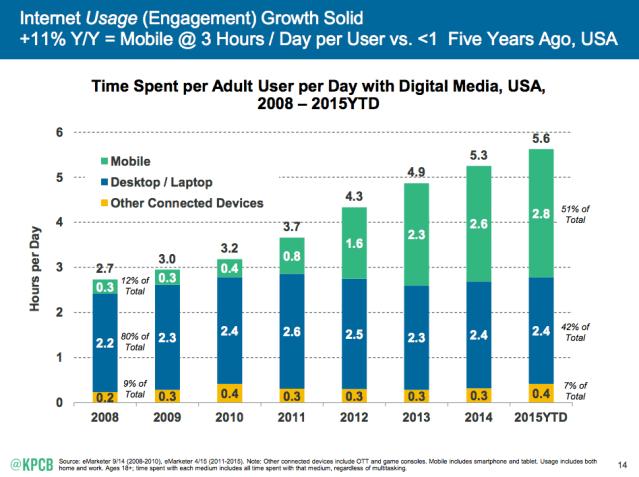 Content Schock - Verweildauer und Konsum von Inhalten steigt durch Smartphones