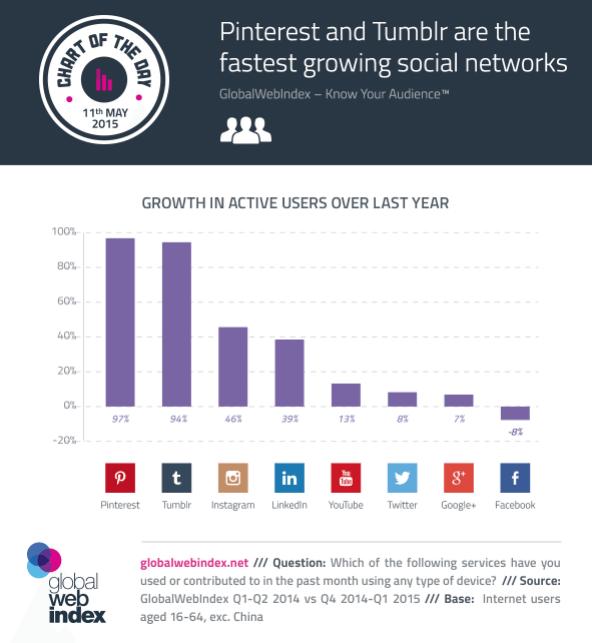 Entwicklung aktive Nutzerzahlen von sozialen Netzwerken