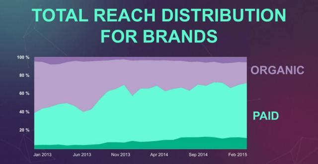 Facebook Reichweite von Unternehmen - Entwicklung der organischen und bezahlten Reichweite