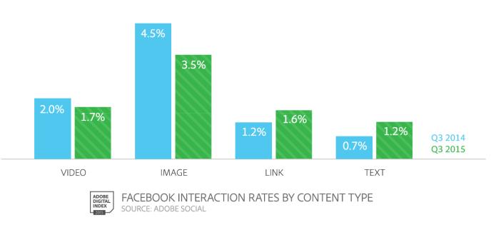Facebook Interaktionen nach Format - Welche Formate erzielen die meisten Interaktionen