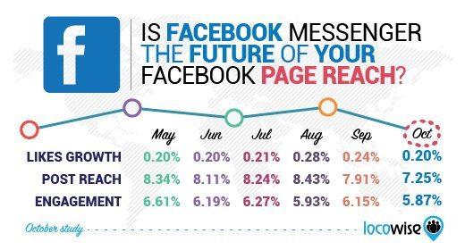 Facebook Seiten organische Reichweite 2015 - Hören wir auf in organischen Reichweiten zu denken